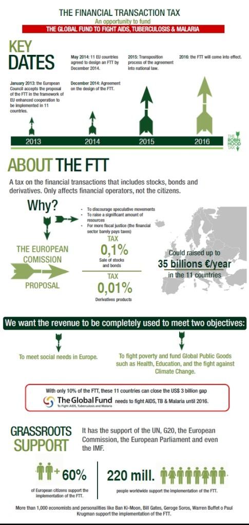 FTT infographic