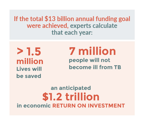 Spotlight on TB | Global Fund Advocates Network